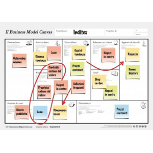 Business Model Canvas Inditex